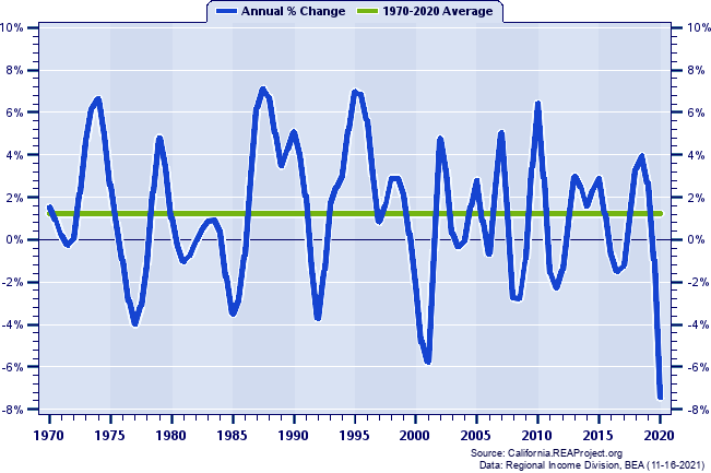 Colusa County Total Employment: Annual Percent Change, 1970-2018