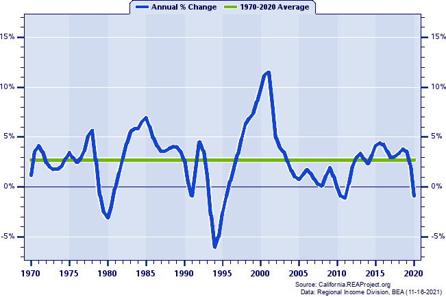 Solano County Real Total Industry Earnings: