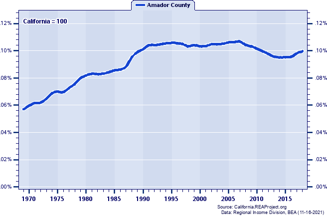 Population as a Percent of the California Total: 1969-2018
