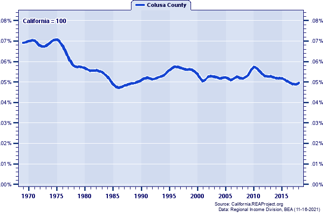Total Employment as a Percent of the California Total: 1969-2018