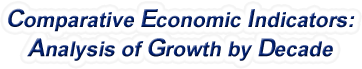 California - Comparative Economic Indicators: Analysis of Growth By Decade, 1970-2017
