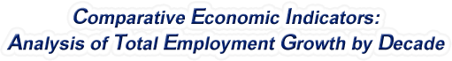 California - Analysis of Total Employment Growth by Decade, 1970-2015