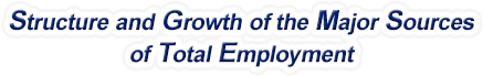 California Structure & Growth of the Major Sources of Total Employment